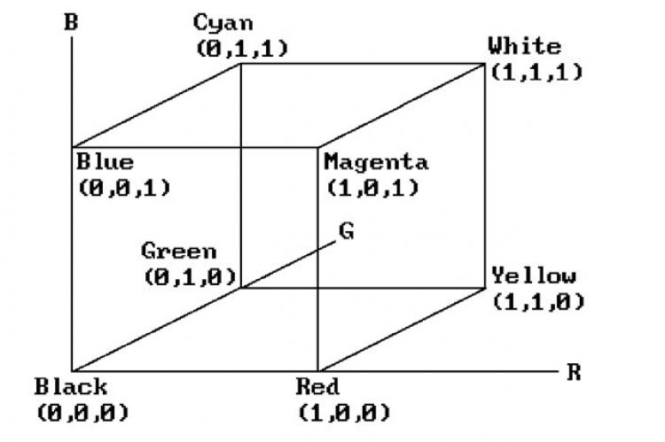 Diagrammatic representation for RGB Color Spaces.