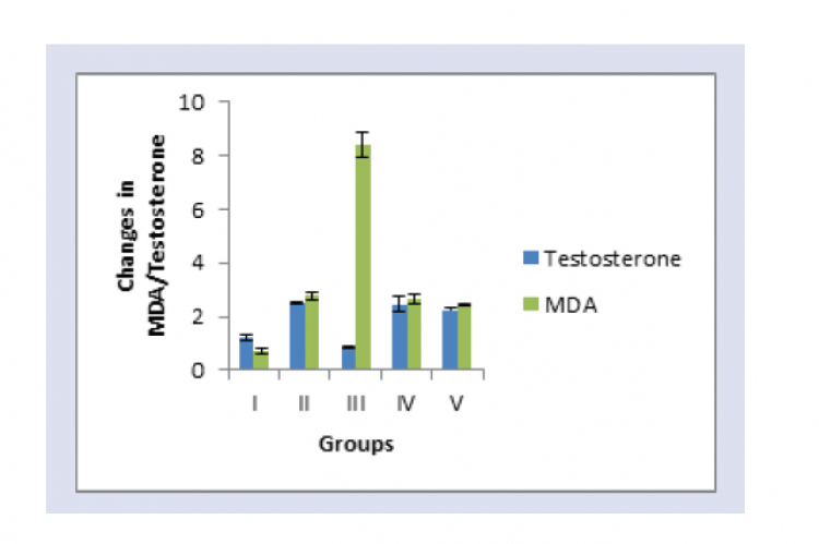 Changes in the MDA & testosterone level with prior & posttreatment with MoE in Cadmium exposed rats.