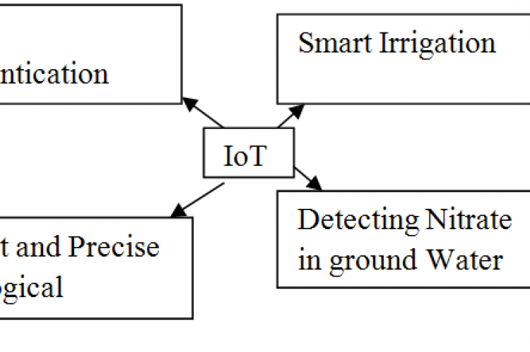 Architecture of IoT in agriculture.