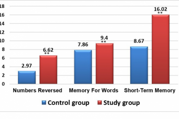 Comparison of follow up scores of short-term memory between study and control group.