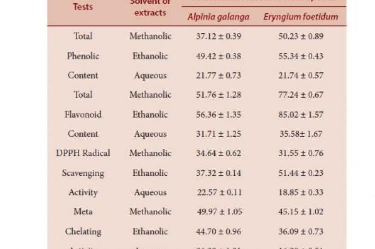 Antioxidant activity of various extracts of rhizome of Alpinia galanga and leaves of Eryngium foetidum