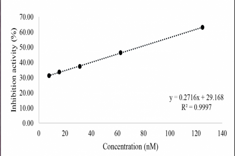 Calibration Curve of Pravastatin in λmax 366 nm.