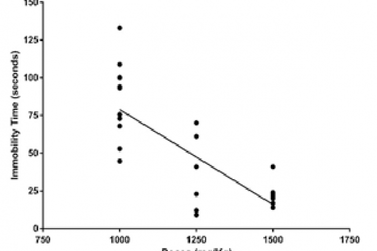Doses-response of the immobility time of the Ethanolic Extract of the leaves of M. macrocarpa