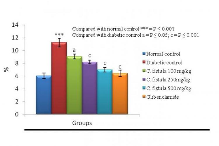 Effects of C. fistula pod extract on HbA1c in STZ induced diabetic rats
