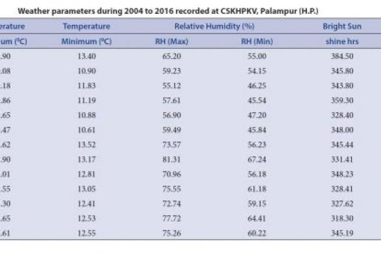 Weather parameters during 2004 to 2016 recorded at CSKHPKV, Palampur (H.P.)