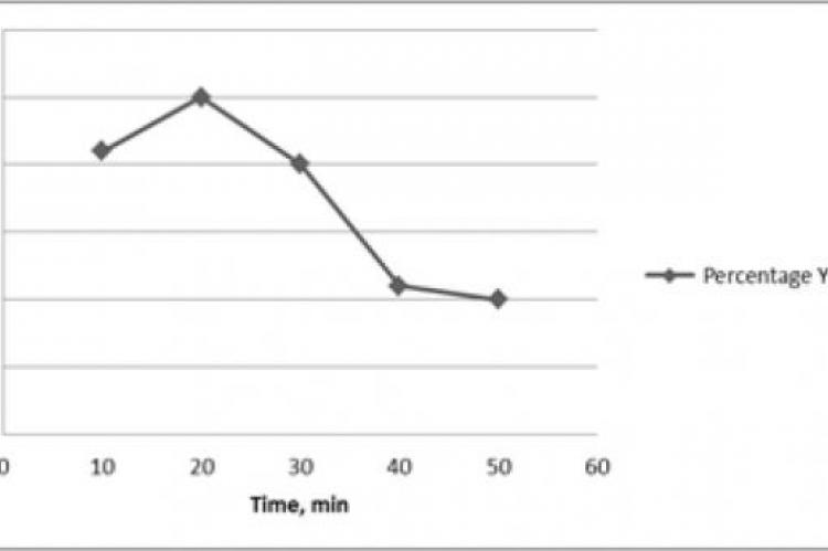 Graph of Percentage Yield against Extraction Time