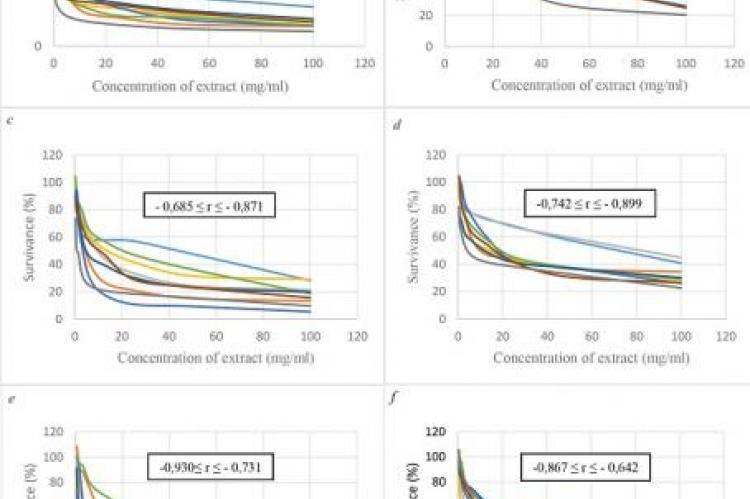 Effect of ethanol extracts on the in vitro growth of E. coli (a), S. aureus (b), L. monocytogenes (c), P. aeruginosa (d), B. cereus (e), S. enterica (f ).