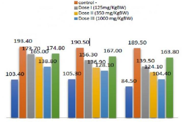 Diagram of the average blood glucose levels for 21 days of observation