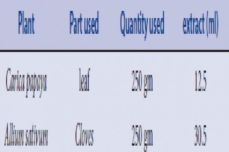 Yield of extracts