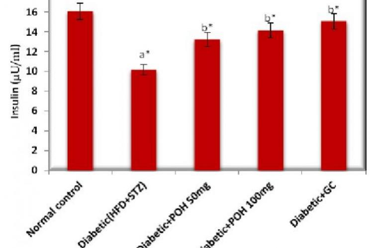 Effect of Perillyl alcohol (POH) on Plasma Insulin in high fat diet-low dose STZ induced type2 diabetes in experimental rats