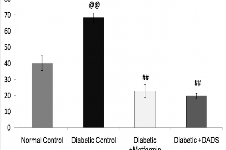 Effect of DADS on the Ratio of total amino acid and total keto acid
