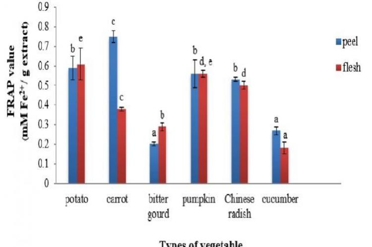 The reducing antioxidant power of extracts from the peel and flesh in six vegetables by FRAP assay compared with the standard calibration curve of ferrous (II) sulfate