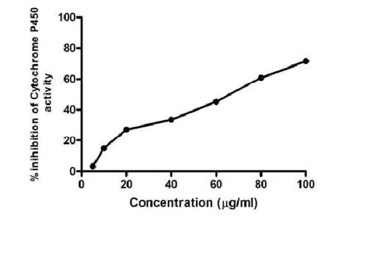 Inhibitory effect of Lutein on Cytochrome P450 Activity