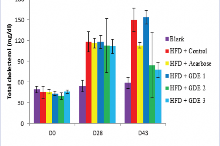 Effect of Garcinia daedalanthera extract on total cholesterol