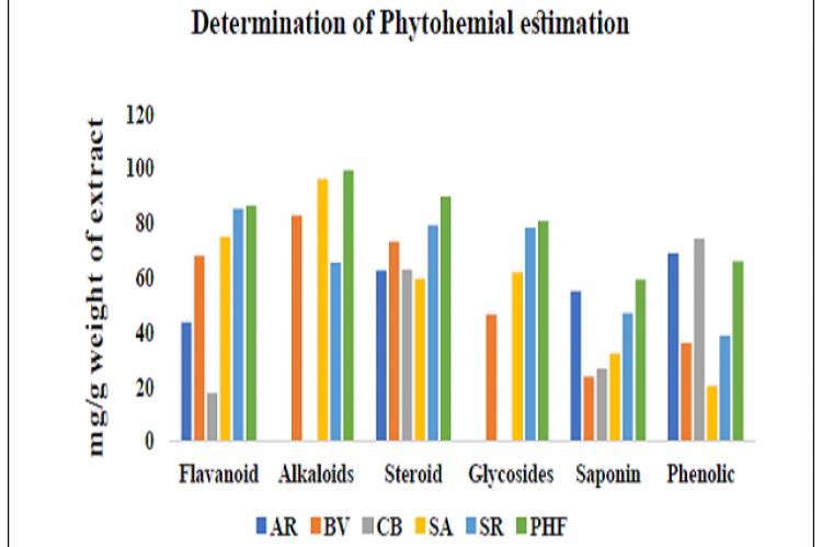 Comparative Profiling of Phytochemical Constituents in Individual plant extracts and PHF. (AR-Asparagus racemosus, BV-Bauhinia variegata, CB-Caesalpinia bonducella, SA-Saraca asoka, SR-Symplococus racemosus, PHF-Polyherbal formulation).