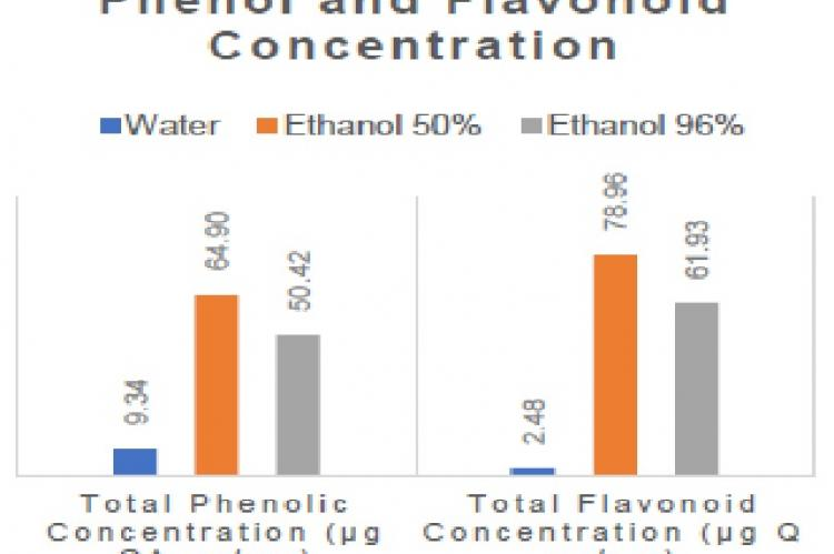 Total phenolic dan flavonoid of kenikir extract