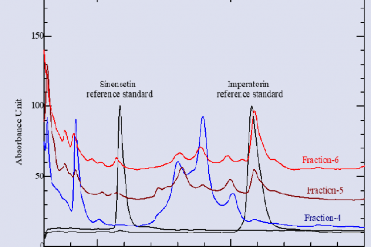 Chromatograms of reference standards of sinensetin and imperatorin and the Fraction-4 to the Fraction-6