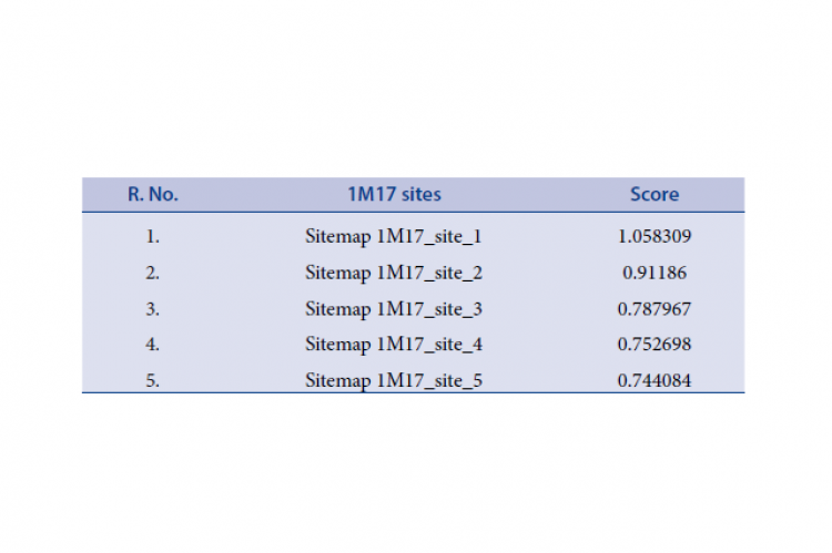 Sites scores of Epidermal Growth Factor Receptor tyrosine kinase enzyme.