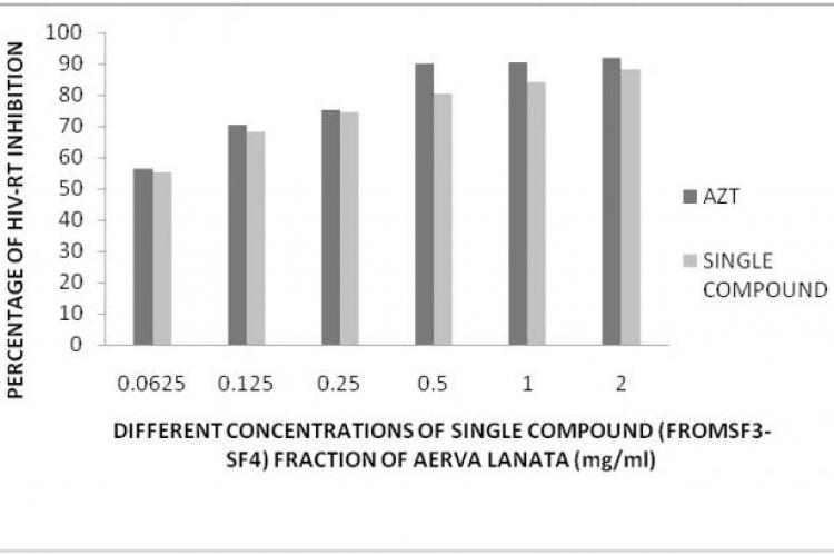 In vitro HIV-RT inhibitory activity of single compound of Aerva lanata chloroform extract