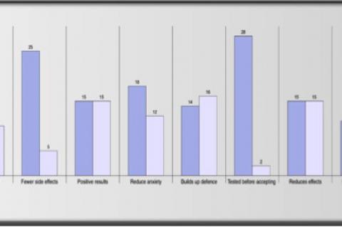 Graph representing the awareness of CAM