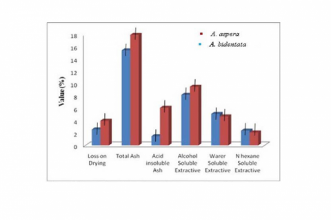 Comparative physicochemical parameter of two Achyranthus species (Values are mean ± S.D).