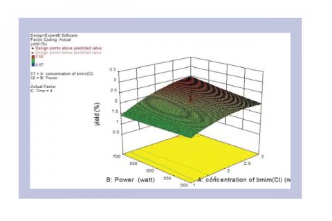 3-D Response surface plot.