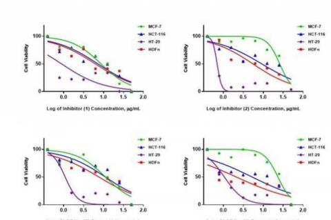 Cytotoxic activities of 1-4 and Zeocin (per cell line).