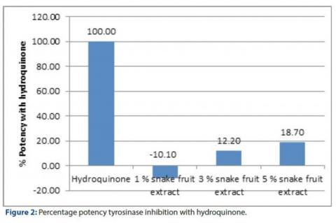 Percentage potency tyrosinase inhibition with hydroquinone