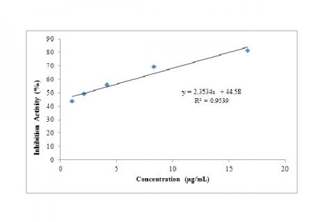 IC50 curve of ethyl acetate fraction of Watercress.