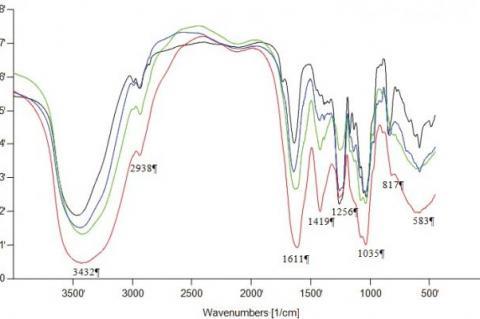 Overlaid FTIR spectra