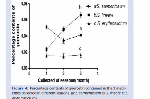 Percentage contents of quercetin contained in the 3 medicines collected in different seasons. (a: S. sarmentosum b: S. lineare c: S. erythrostictum)