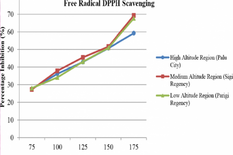 Antioxidant activity of M. oleifera extract from regions with different elevation