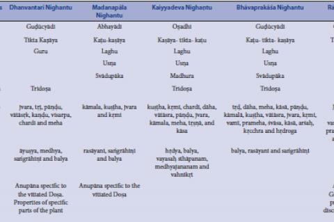 Properties, Action, Application of guduci across nighantus.