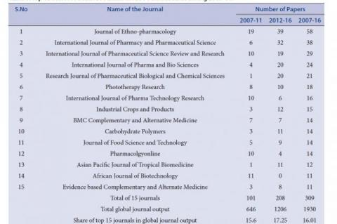 Top 15 Most Productive Journals in Aloe Vera Research during 2007-16