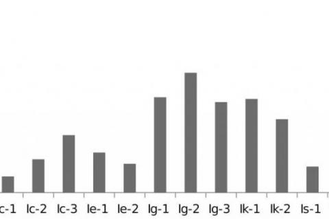 Percentage content of irigenin in the different species of Iris plant collected from different ecogeographical regions of Kashmir.