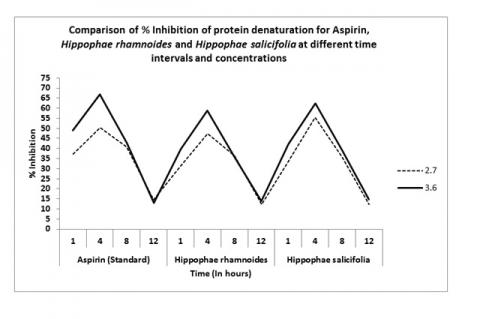Comparison of % Inhibition of protein denaturation for Aspirin, HR and HS at different time intervals and concentrations