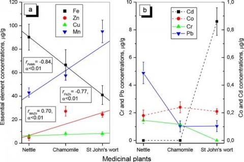Mean concentrations of essential (a) and toxic (b) metals in studied plants