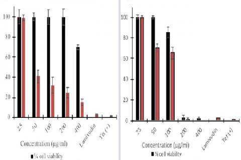 Dose-dependent effects of P. niruri