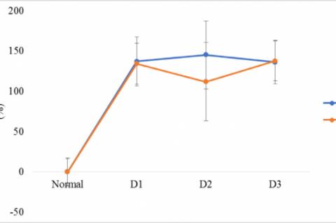 The percentage increase in bleeding time of Mucuna pruriens