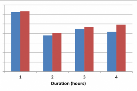 Glucose concentration curve on the optimization of cellulase enzymatic hydrolysis conditions at 40°C in solution pH 5 and 7