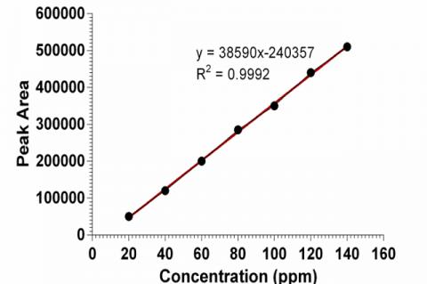 A standard curve for gallic acid. ppm: Parts per million.