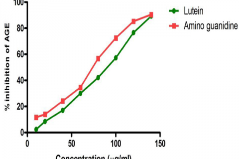 Graph showing inhibitory effect of Lutein on Advanced Glycation End product.
