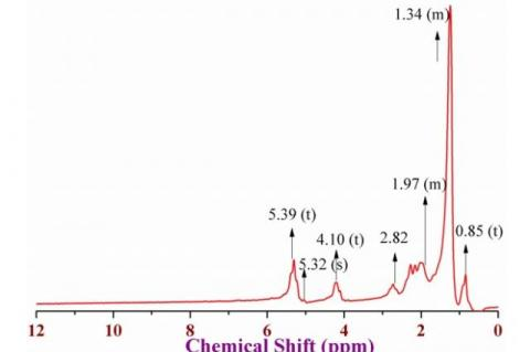 1H NMR spectrum of Gingelly oil recorded in chloroform- (D) at room temperature
