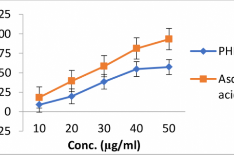 Nitric oxide scavenging activity. Values are expressed as mean ± standard deviation (n = 3). % scavenging activity of PHF is statistically significant at p<0.05, compared ascorbic acid (standard)