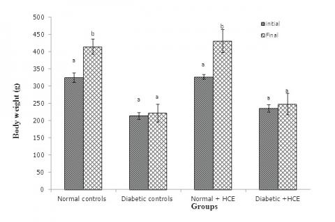 Body weight in normal and STZ induced diabetic rats.