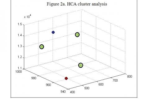 HCA cluster analysis of five TPC samples