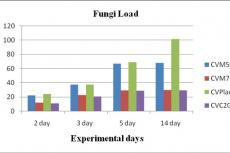 Fungal load in the five groups of Balb/c mice