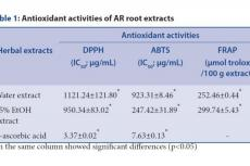 Antioxidant activities of AR root extracts